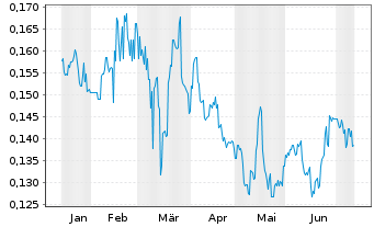 Chart China Modern Dairy Hldgs Ltd. - 6 Months