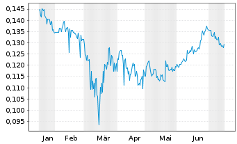 Chart FIH Mobile Ltd. - 6 Monate