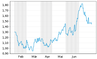 Chart Ocumension Therapeutics - 6 Months