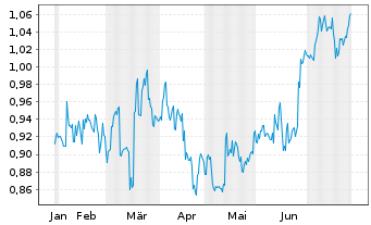 Chart Sany Heavy Equipment Intl Co. - 6 Months