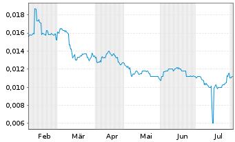 Chart Tongda Group Holdings Ltd. - 6 Monate