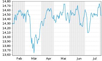 Chart AXA World Fds II-Cont.Eu.Opp.E Act Nom. A o.N. - 6 Monate