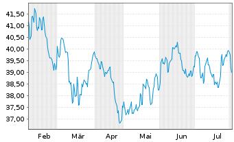 Chart ACMBernstein-Em.Mkts Gwth Ptf. Actions Nom. A o.N. - 6 Monate