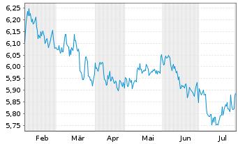 Chart ACMBernstein-American Inc.Ptf - 6 Monate