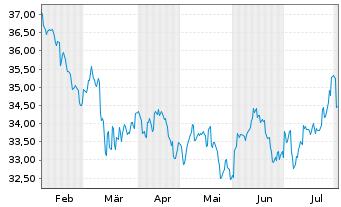 Chart Fidelity Fds-Pacific Fund R.Sh. A (Glob.C.) o.N. - 6 Monate