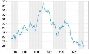 Chart Fidelity Fds-Latin America Fd. - 6 Monate