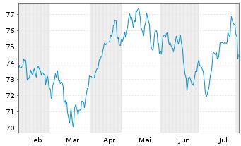 Chart Fidelity Fds-Switzerland Fund - 6 Monate