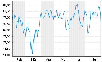 Chart AXA World Fds-Fram.EO Rel.Val. NamA A (auss.) o.N. - 6 Monate