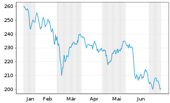 Chart AXA Wld Fds-Framlington Italy NamAn A (thes.) o.N. - 6 Monate