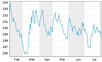 Chart BL SICAV - Bond EURO Inhaber-Anteile A o.N. - 6 Monate