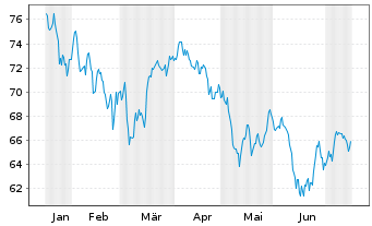 Chart Aberdeen Global SIC.-Europ.Eq. - 6 Monate
