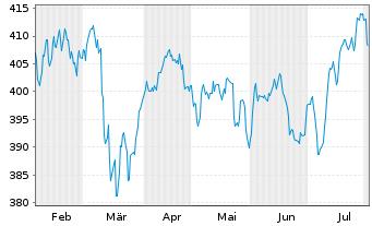 Chart Vitruvius-European Equity - 6 Monate