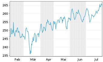 Chart Adviser I-Albrech&Cie Optisel. Inh.-An. A(CAP)o.N. - 6 Monate
