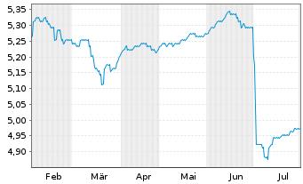 Chart Fr.Temp.Inv.Fds-F.Hig.Yiel.EO Nam.-Ant. A Ydis. - 6 Monate