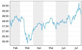 Chart Fr.Temp.Inv.Fds-Fr.Mut.Europ. Namens-Ant. A acc. - 6 Monate