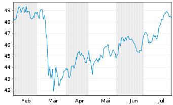 Chart Fidelity Fds-Gl Financ.Servic. R.Sh. A (Gl.C.)o.N. - 6 Monate