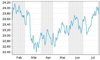 Chart FondsSel.SMR-Sauren Gl.Gr.PlusInhaber-AnteileAo.N. - 6 Monate