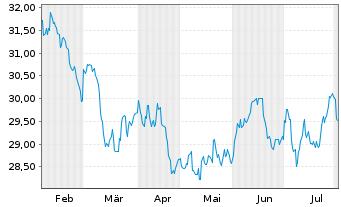 Chart Amundi Funds-Eq.Asia ex Japan Nam.-Ant.AU (C) o.N. - 6 Monate