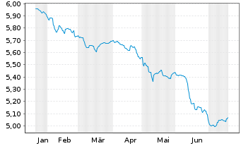 Chart Aberdeen Glob.S.-EO Hgh Yld Bd - 6 Monate