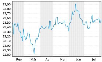 Chart Aberdeen Gl.-Sel.EO Hgh Yld Bd Act NC A 2 EUR o.N. - 6 Monate