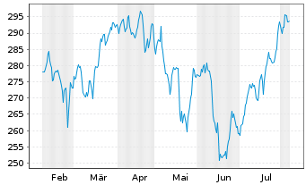 Chart Walser Portfolio-Classic N.A. - 6 Months