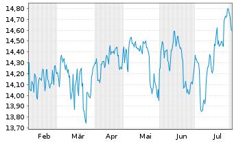Chart Fr.Temp.Inv.Fds-F.Europ.Grwth - 6 Monate