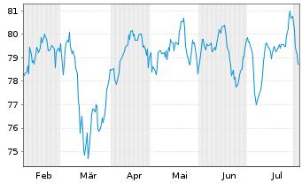 Chart AXA Wld Fds-Framl.Euro.Opport. - 6 Monate