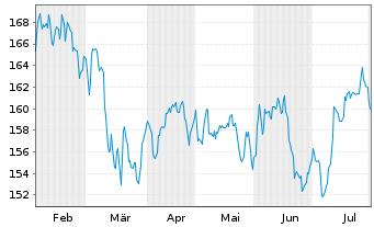 Chart AXA Wld Fds-Fram.Eur.Small Cap Namens-Ant. A - 6 Monate