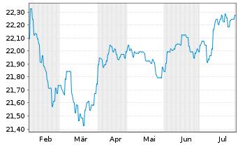 Chart AXA World Fds-Glob.Hi.Yiel.Bds - 6 Monate