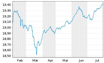 Chart Fr.Temp.Inv.Fds-F.Hig.Yiel.EO Nam.-Ant. A acc. - 6 Monate