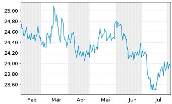 Chart AXA World Fds-Gl.Aggregate Bds Nam A(auss.)USD o.N - 6 Monate