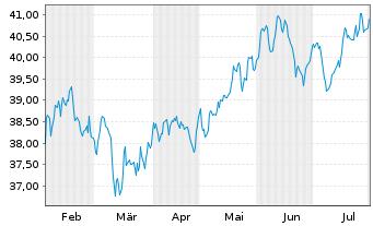 Chart AGIF-Allianz RCM Glob.Sustain. Bearer Shares A  - 6 Monate