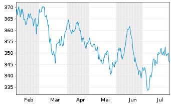 Chart Acatis Ch.Sel.-Acatis Akt.Dtsc Inh.-Anteile o.N. - 6 Monate