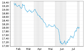 Chart AXA Wld Fds-Euro Credit Plus Nam-Ant. A (thes) oN - 6 Monate