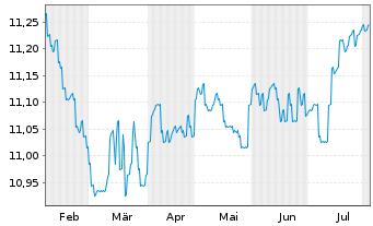 Chart AXA Wld Fds-Euro Credit Plus NamAnt A (auss.) o.N. - 6 Monate