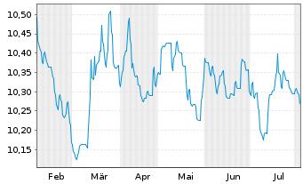 Chart AGIF-Allianz Euro Bond Inh.-Anteile A (EUR) o.N. - 6 Monate