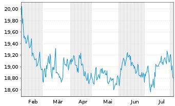 Chart Fr.Temp.Inv.Fds-T.Gl.Tot.Ret.Nam.-Ant.N(acc.)o.N. - 6 Monate