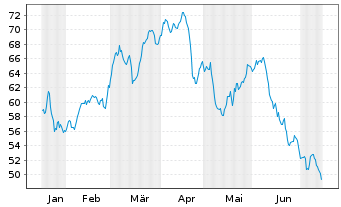 Chart BGF - World Mining Fund Act. Nom. Cl. A 2 EUR o.N. - 6 Monate