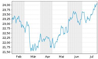 Chart ACMBernstein-Glob.Eq.Blend Ptf - 6 Monate
