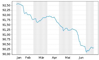 Chart AGIF-All.PIMCO Tr.Sh.Te.Pl.EO - 6 Monate
