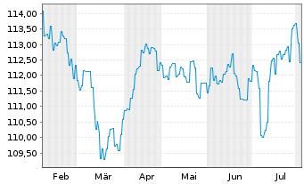Chart AXA World Fds-Optimal Inc. Nam-Ant A (auss.) o.N. - 6 Monate