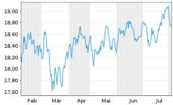 Chart Fr.Temp.Inv.Fds-T.Gl.Equ.Inc. N. A (acc.) EUR o.N. - 6 Monate
