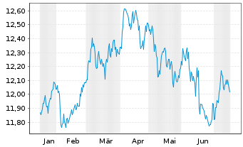 Chart Fr.Temp.Inv.Fds -T.Gl.Bd Fd N-Ant. A MdisGBP o.N. - 6 Monate