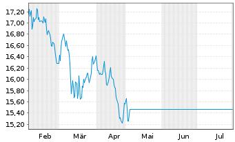 Chart Fr.Temp.Inv.Fds-BRIC Fd Nam.-Ant. A (acc.) o.N. - 6 Monate