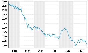 Chart FPM FDS-Stockp.Ger.Large Cap Inhaber-Anteile - 6 Monate