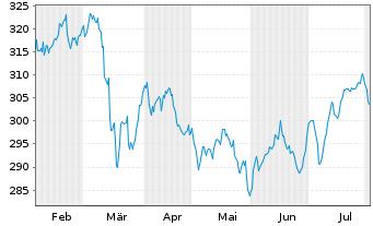 Chart Alken Fund-European Opportuni. Inh.-Anteile R o.N. - 6 Monate