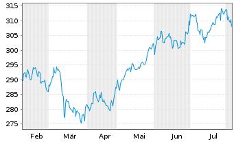 Chart Amundi-SBI FM Equity India Namens-Ant.AU (C) o.N. - 6 Monate