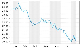 Chart Fidelity Fds-Em. Market Debt - 6 Monate