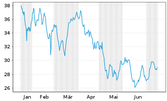 Chart Fr.Temp.Inv.Fds -F.Technol. Fd N-Ant. A acc.E oN. - 6 Monate