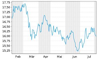 Chart Fidelity Fds-Nordic Fund Reg. Sh A Acc. SEK o.N. - 6 Monate